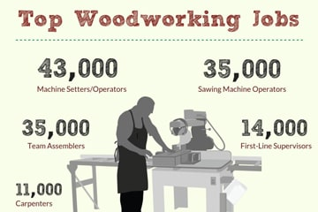 woodworking industry infographic