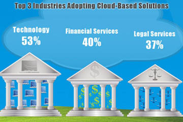 cloud software infographic