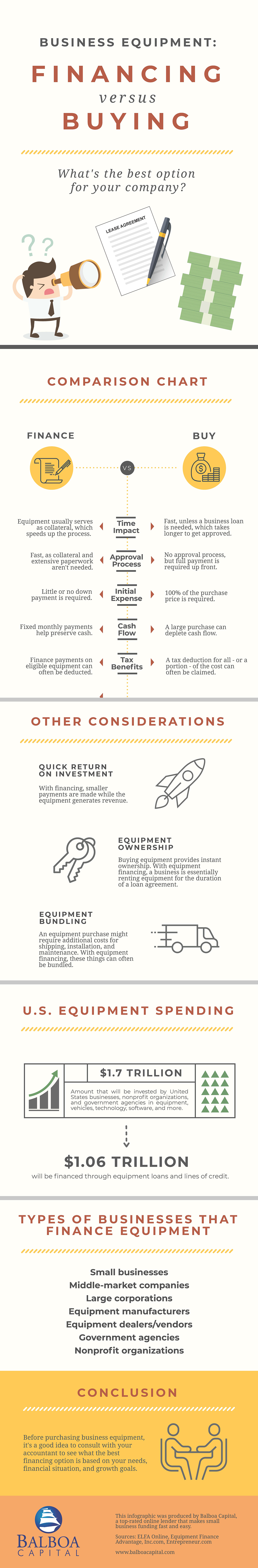 Financing vs. Buying Equipment Infographic