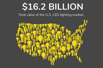 led lighting industry infographic